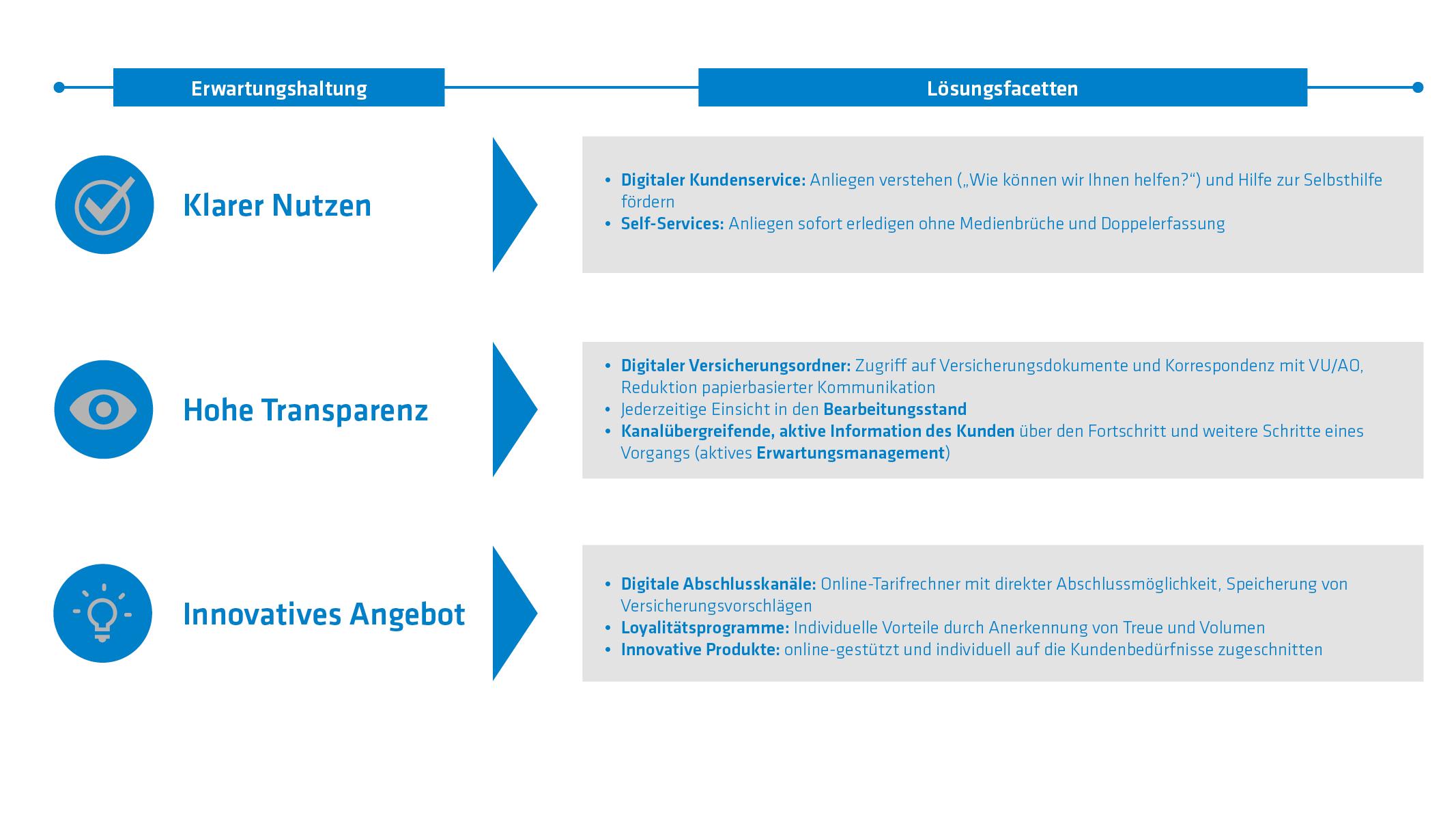 Digitale Kundenschnittstelle Erwartungen Loesungen