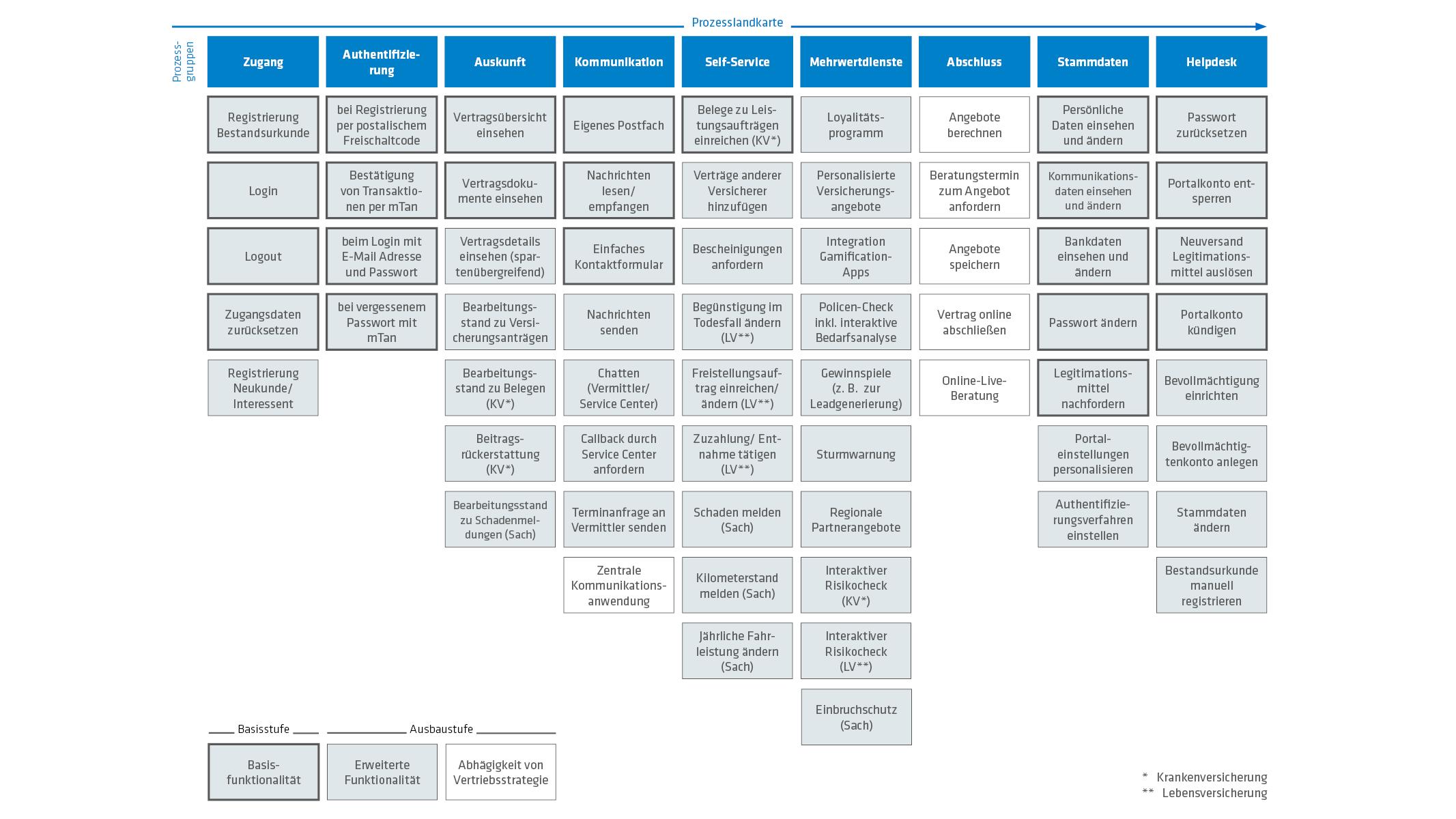 Digitale Versicherung Prozesslandkarte