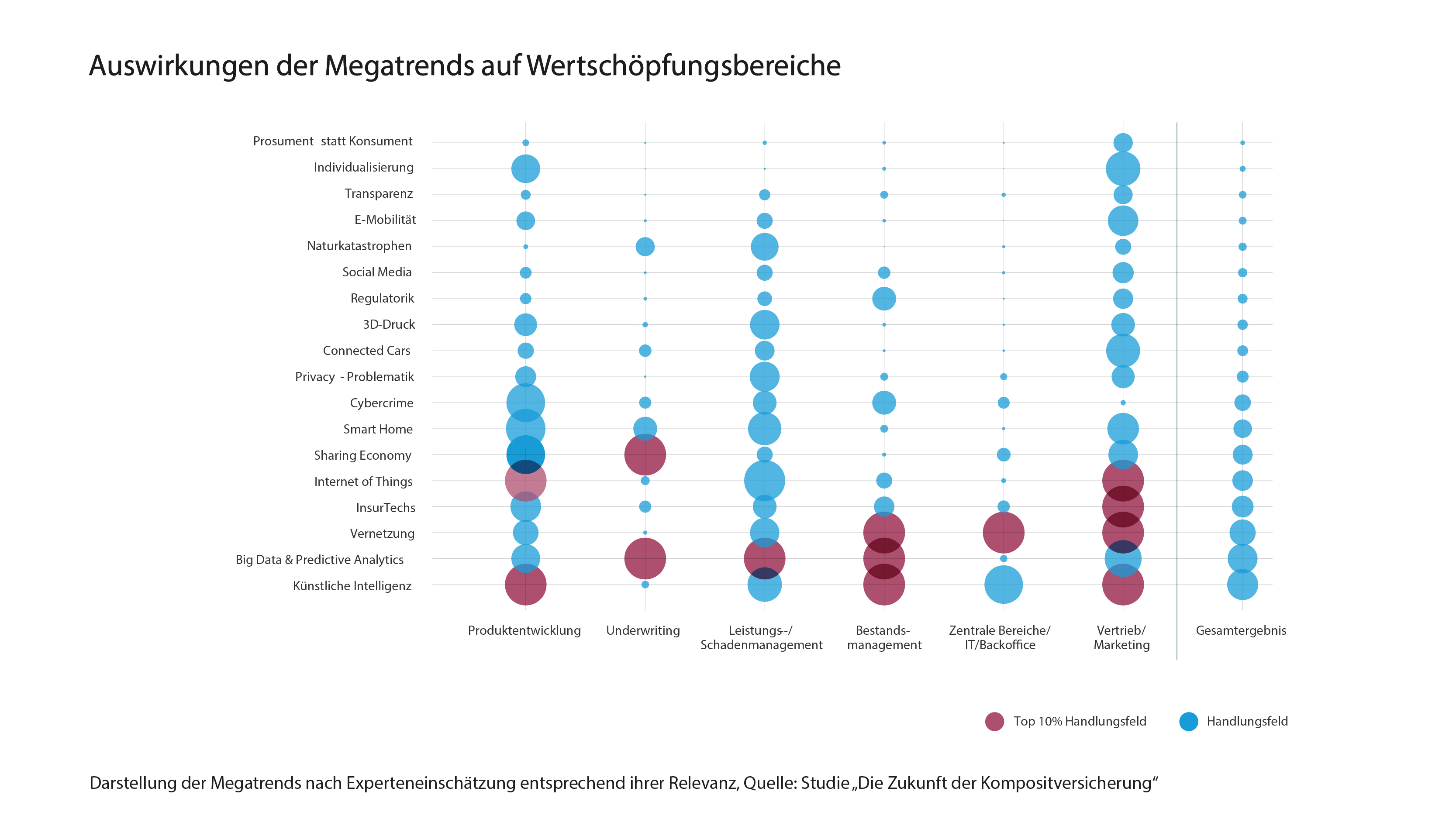 Studie_Kompositverischerung_Abbildung_Auswirkung_Megatrends