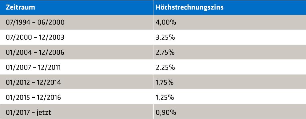 Tabelle_Zinsen_DE
