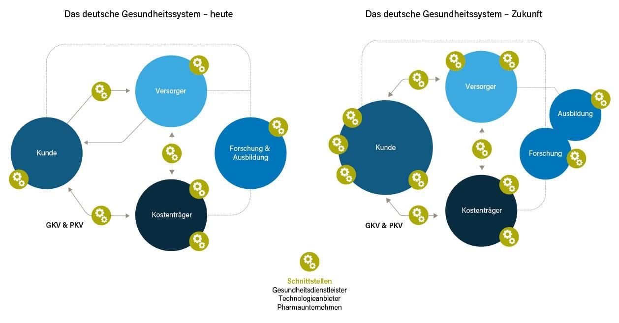 deutsches-gesundheitssystem-heute-u-zukunft-klein