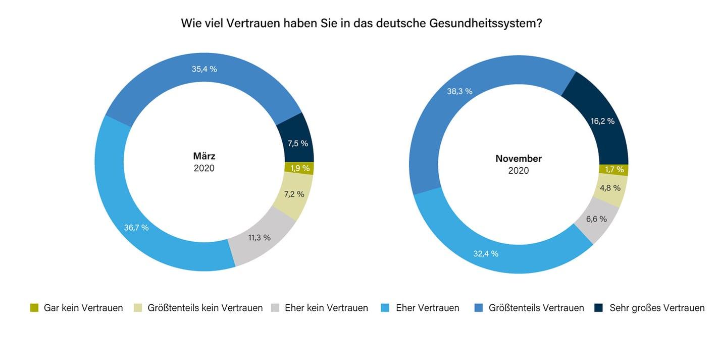vertrauen-versicherten-in-deutsches-gesundheitssystem-1