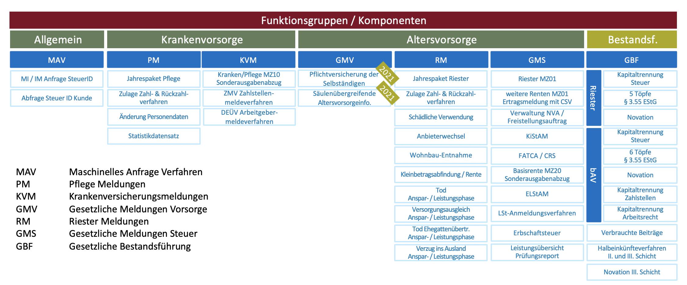 Funktionsgruppen und Komponenten des gesetzlichen Meldeverfahrens im Überblick
